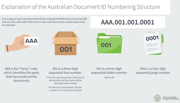 Explanation of the Australian Document ID Numbering Structure