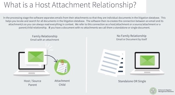 What is a host attachment relationship?